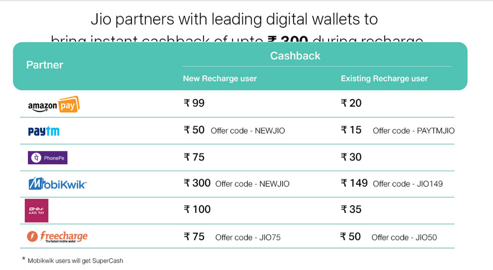 Jio Launched Triple Cashback Offer For Prime Users | Get Rs 2599 Benefits from Single Jio recharge 2