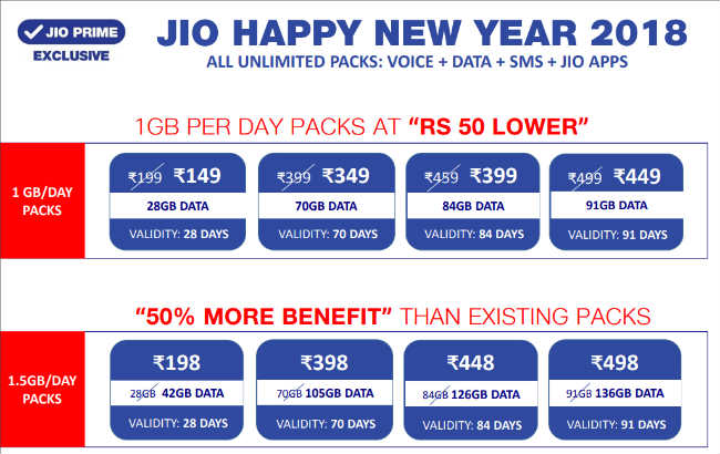 Jio Reduces Price Of All Data Pack In Happy New Year Plan