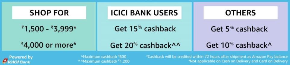 Amazon ICICI Offer