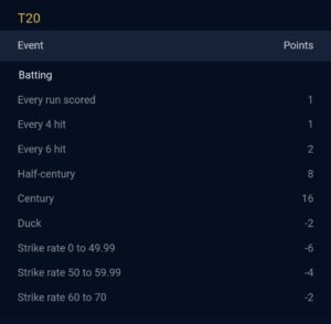 Batting Points System